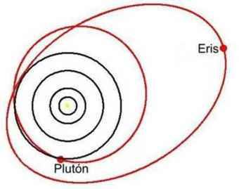 Orbita de Eris
