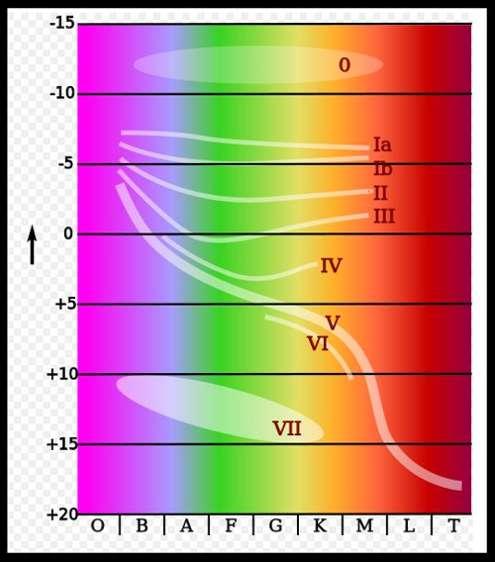 Diagrama de Hertzsprung Russell